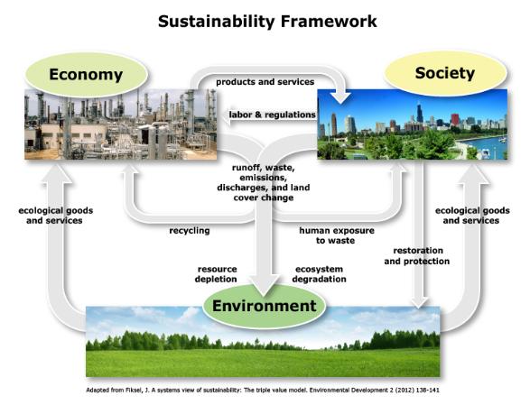 Source: EPA Website